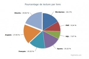 Graphique Highcharts PHP